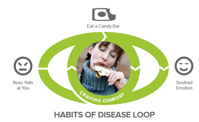 picture of a habit loop of cue, routine and reward as context on how to resist the urge to eat