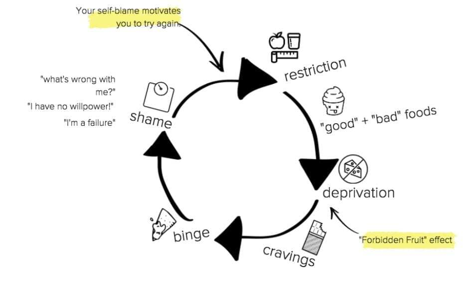 binge eating disorder cycle of restriction, cravings, shame and guilt with forbidden foods