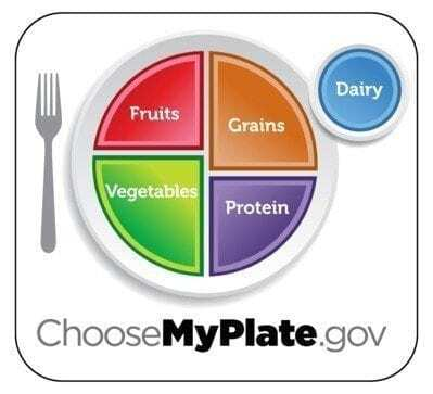 government program choose my plate with a plate divided into 4 sections of fruits, grains, proteins and vegetables