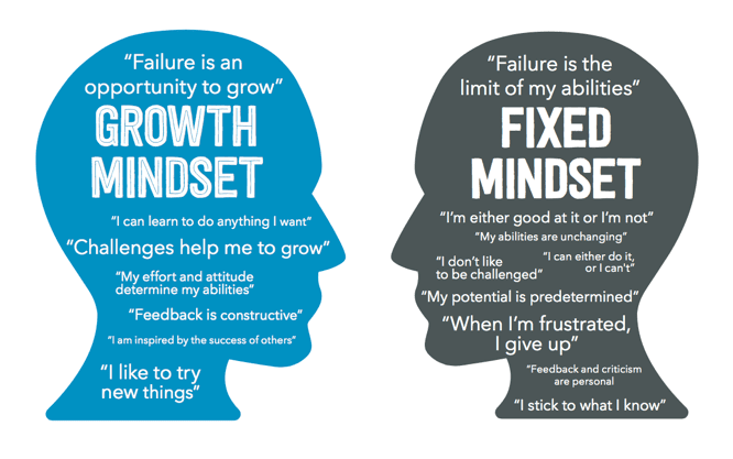 what's the difference between growth mindset and fixed mindset