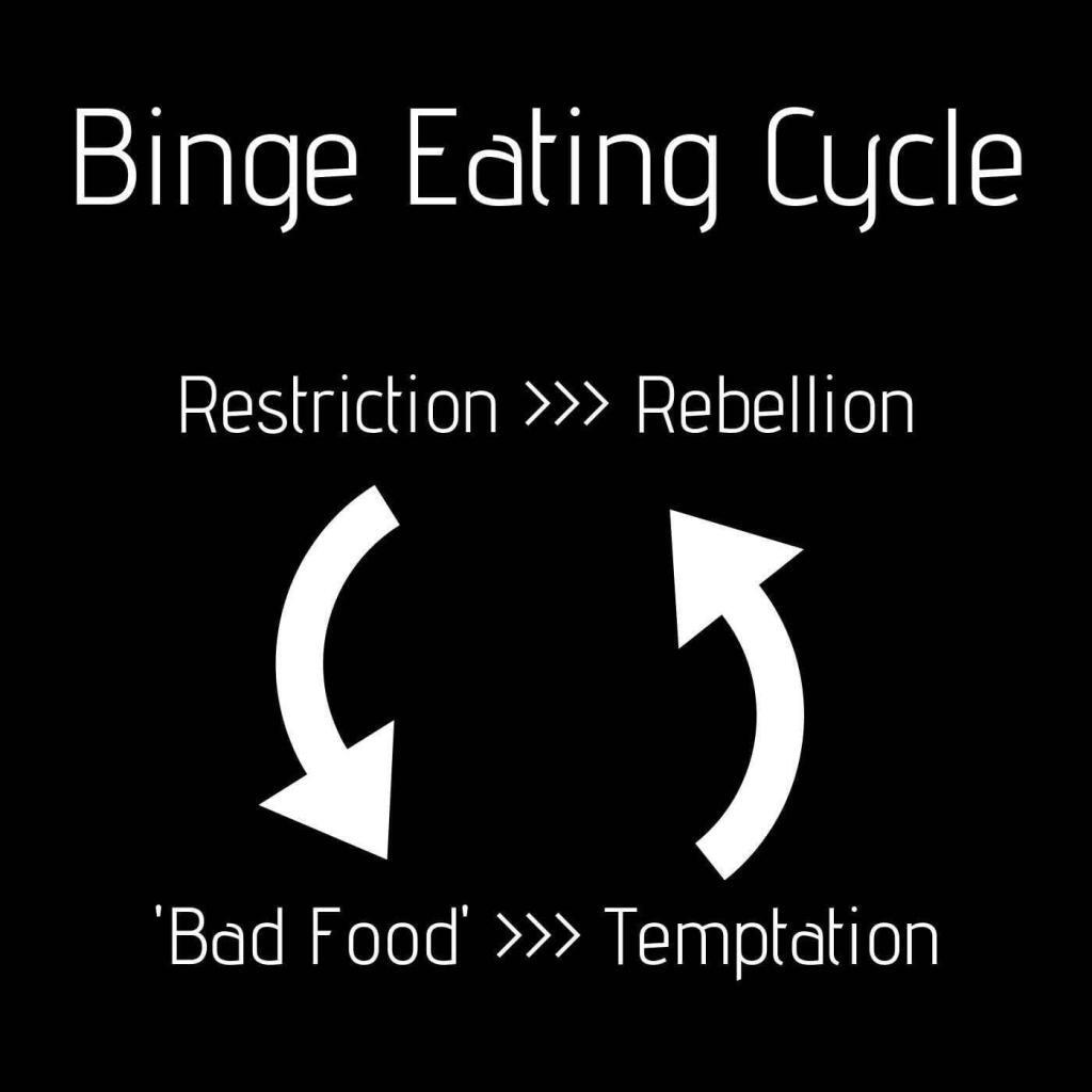 binge eating cycle showing how restriction leads to rebellion then to bad food and restriction again