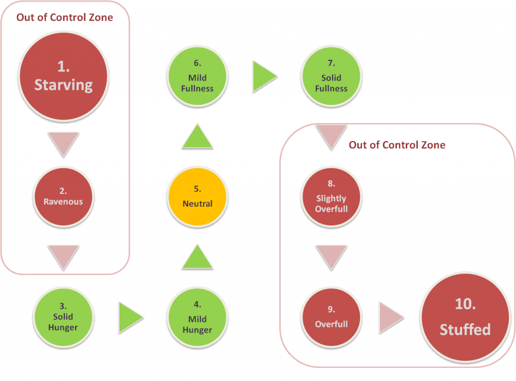 hunger rating exercise diagram