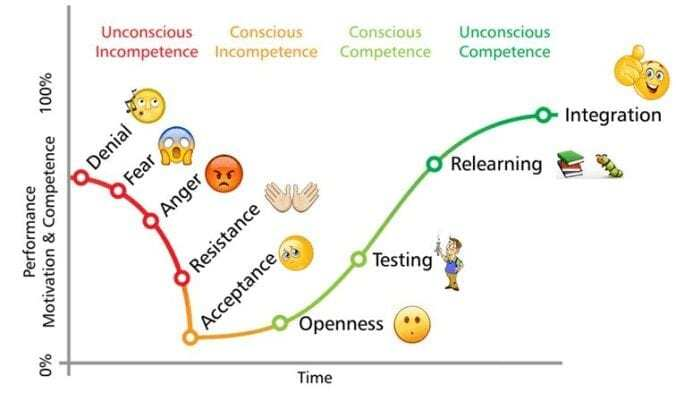 holistic eating skills going from unconscious to conscious to conscious competence to unconscious competence