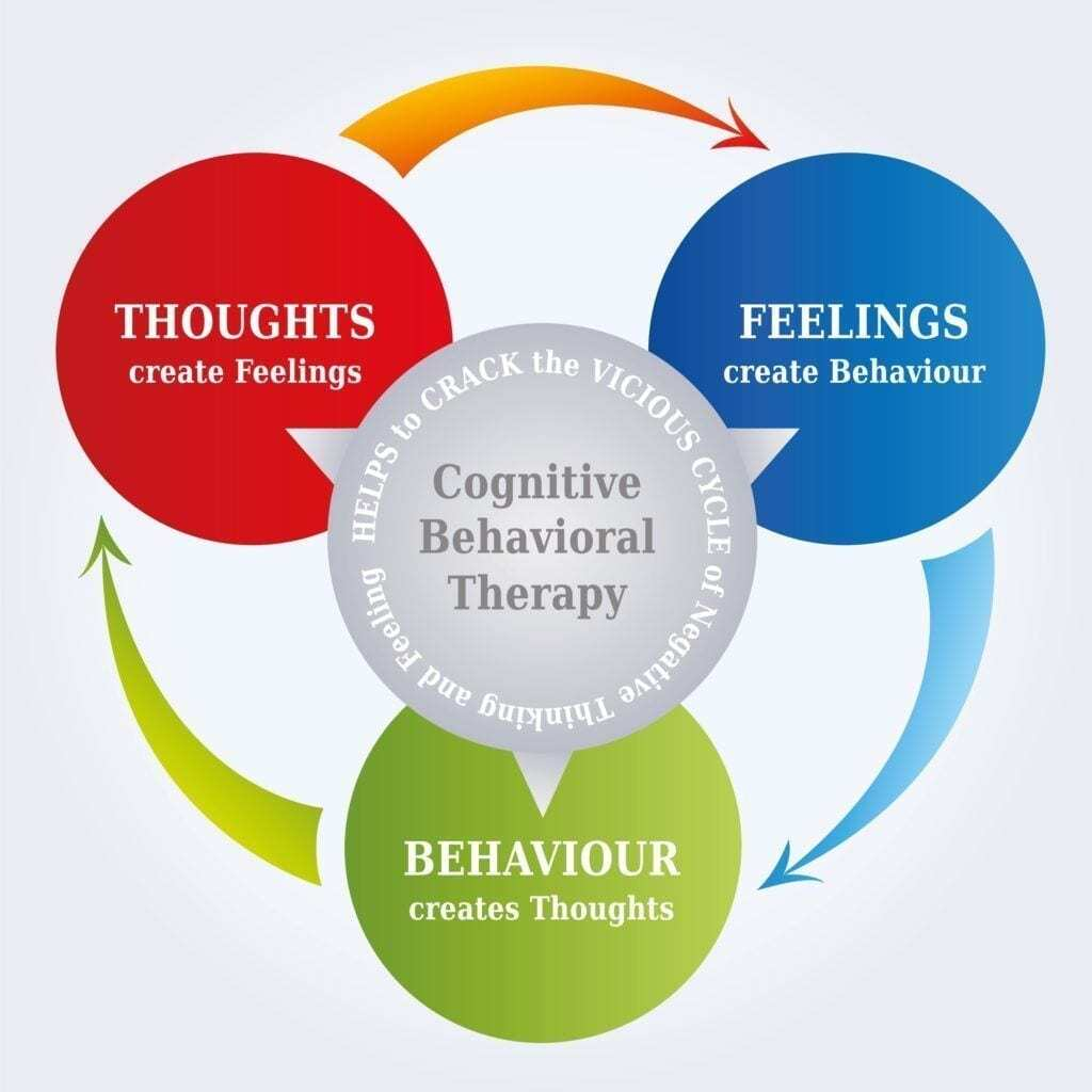 cognitive behavioral therapy diagram showing feelings, behavior, and thoughts