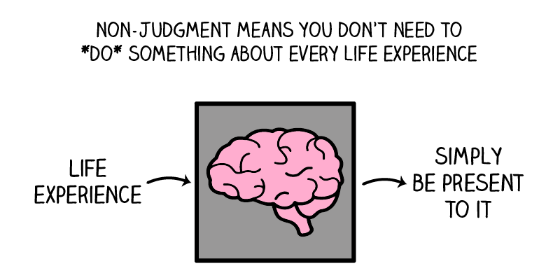picture of brain in between life experience and simply be present to show mindful nonjudgment definition of nonjudgment means you don't need to do something about every life experience