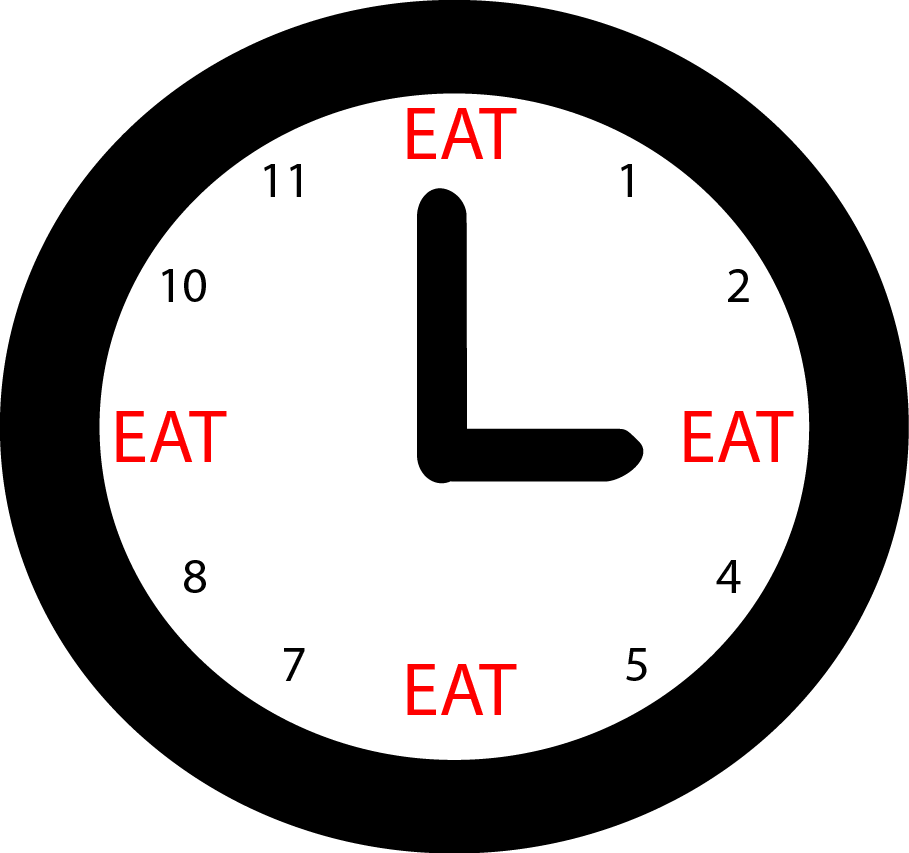 time of clock showing regular eating with 'eating' in red words taking the place of 9am, noon, 3pm and 6pm