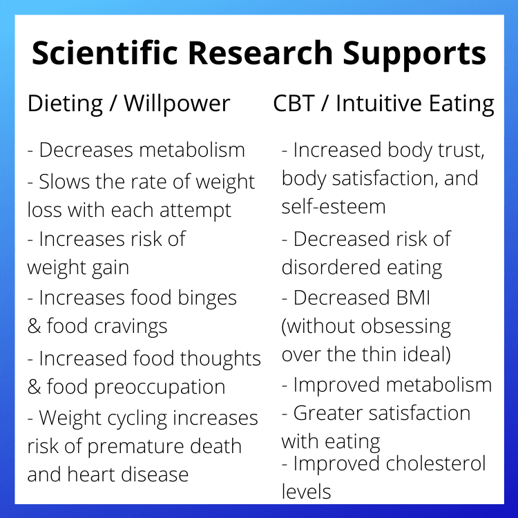 scientific research supports dieting versus cbt